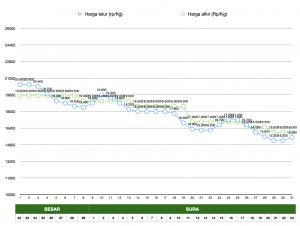 Grafik harga telur